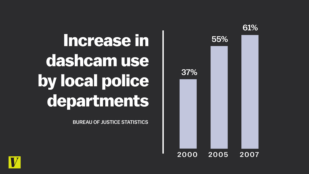 Percent Of Police With In Car Cameras